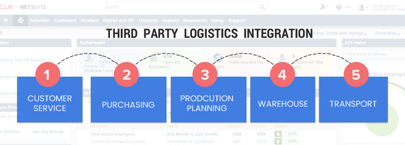 Third Party Logistics Integration (3PL)